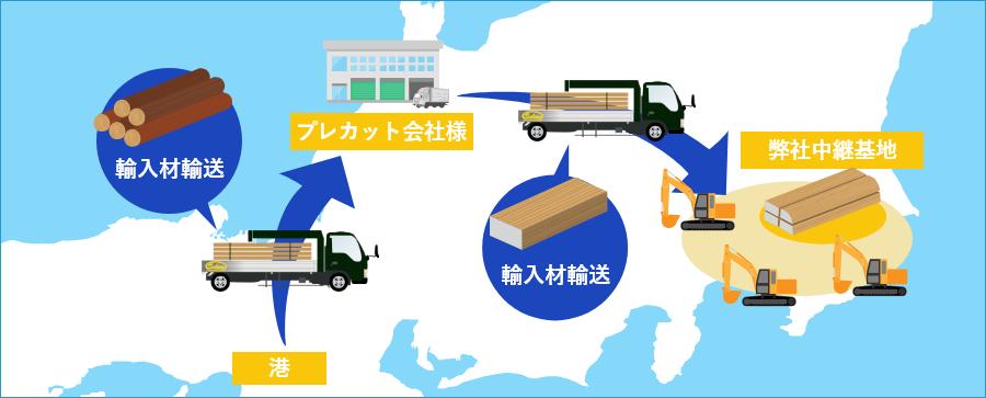 港~工場輸送まで一括で対応可能